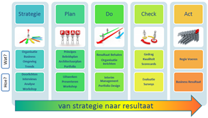 IT Strategie Maturity en Leiderschap