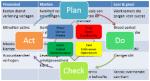 IT Leiderschaps ontwikkeling voor ICT Managers en Managers in de ICT
